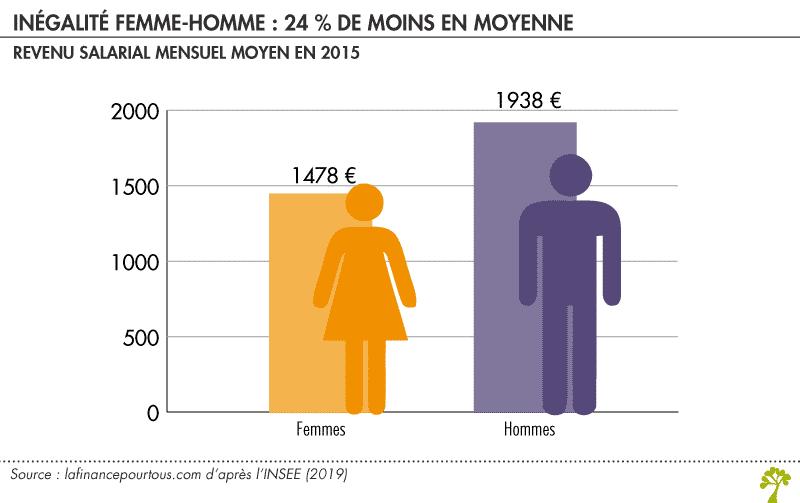 Inégalité homme femme revenu salarial mensuel moyen