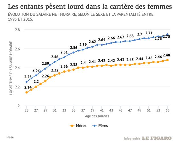 infographie évolution du salaire net horaire, selon le sexe et la parentalité entre 1995 et 2015