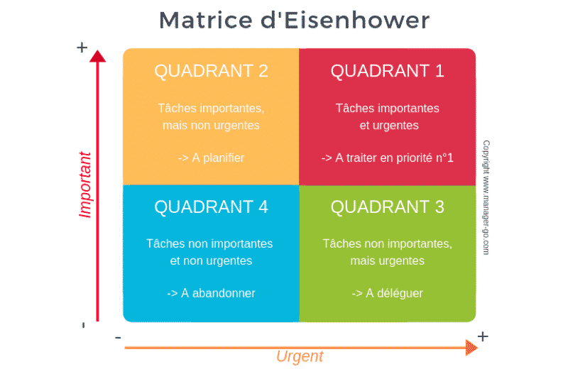 Matrice d'Eisenhower et charge mentale